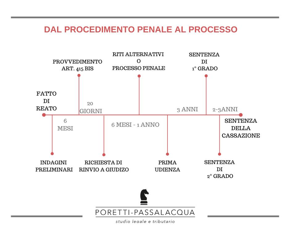 schema processo penale avvocati milano