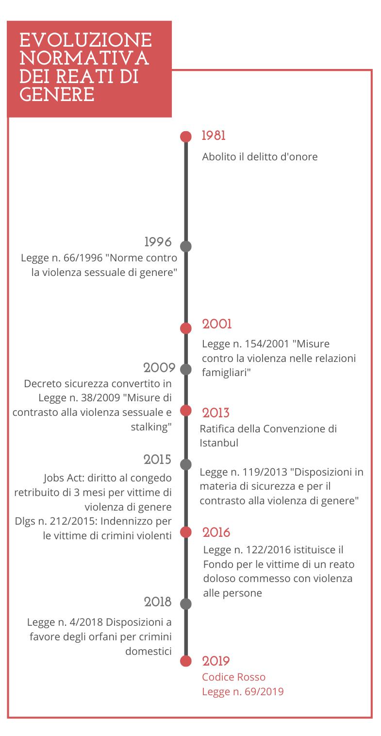 Evoluzione normativa reati di genere poretti passalacqua